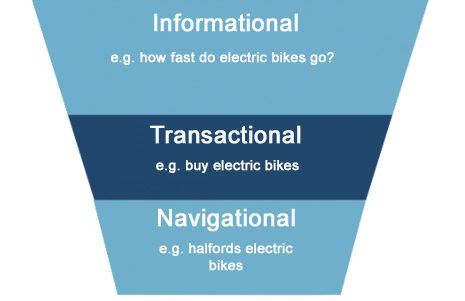 Transactional and informational keywords: how to use them