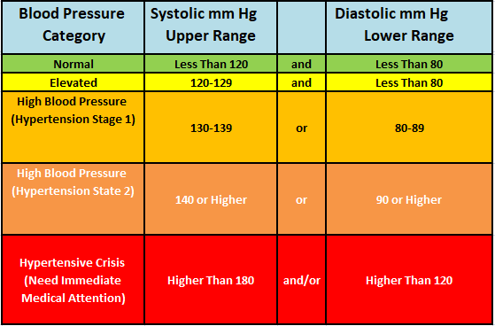High blood pressure, HOW TO MANAGE HIGH BLOOD PRESSURE (HYPERTENSION) PROBLEMS?