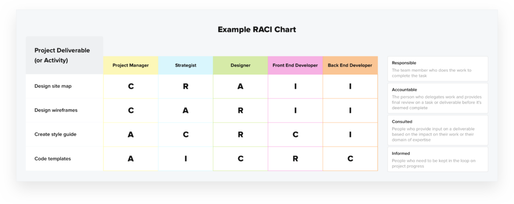 RACI Chart, What is a RACI Chart in Project Management?