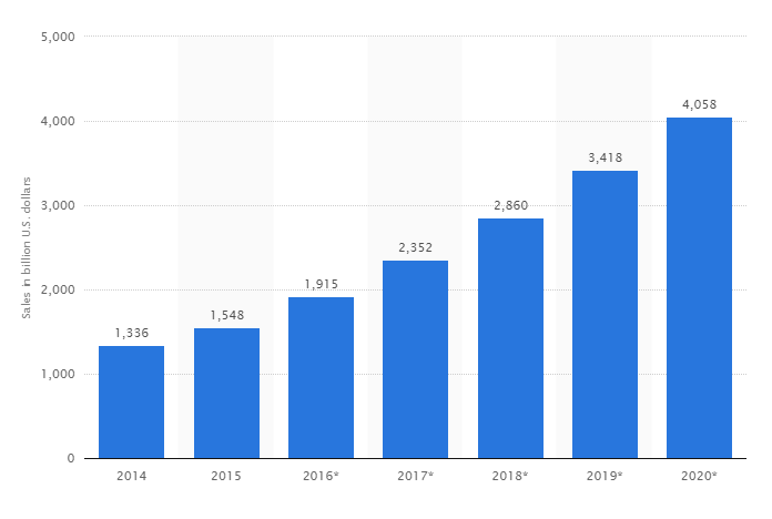 stat show that increase in revenue of e-commerce business
