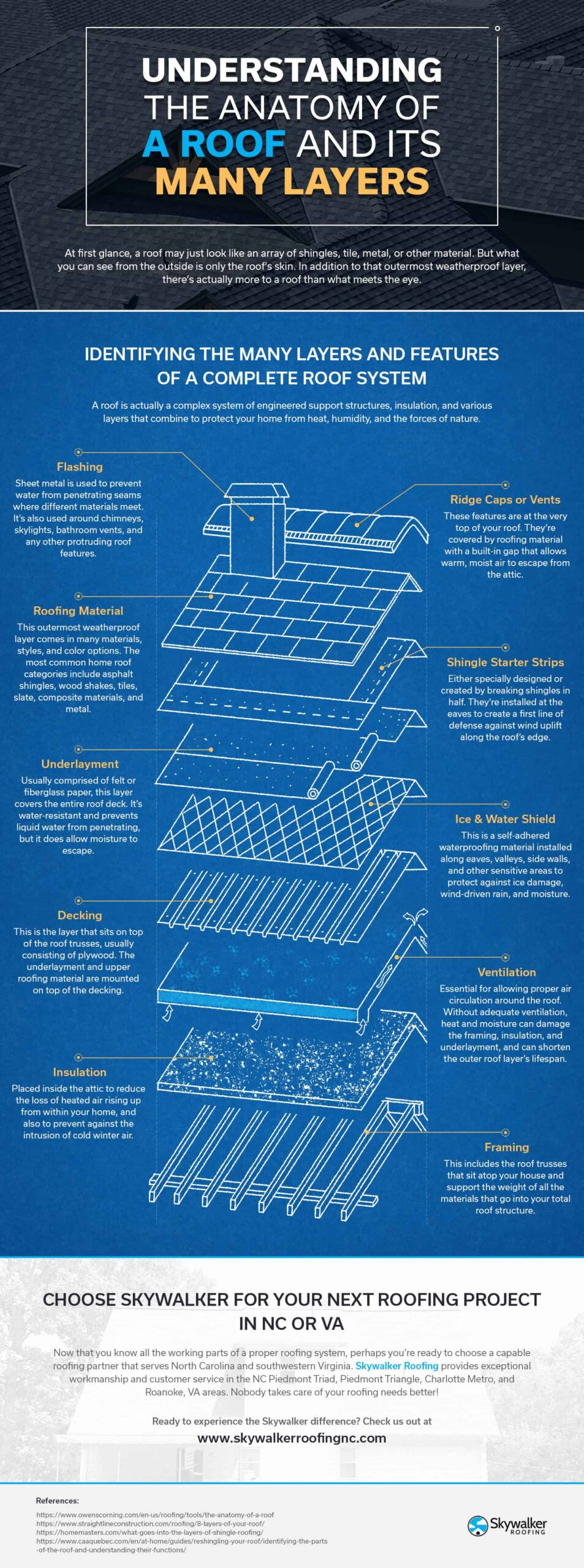, Understanding the Anatomy of a Roof & Its Many Layers