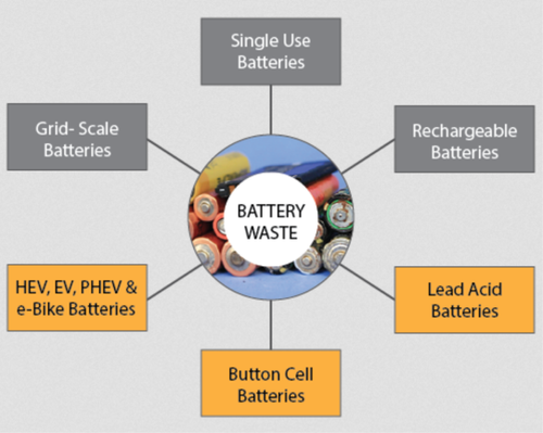 Battery Waste, What to consider when recycling batteries