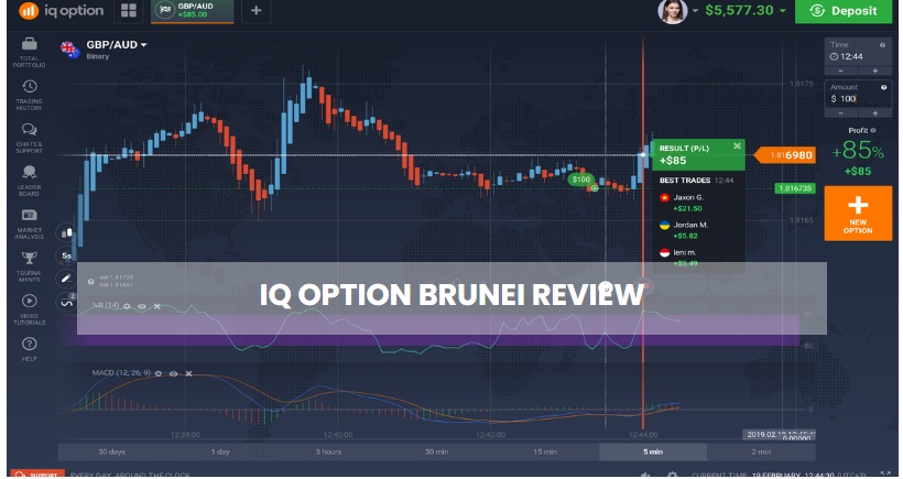 Binary Options Trading: What It is All About