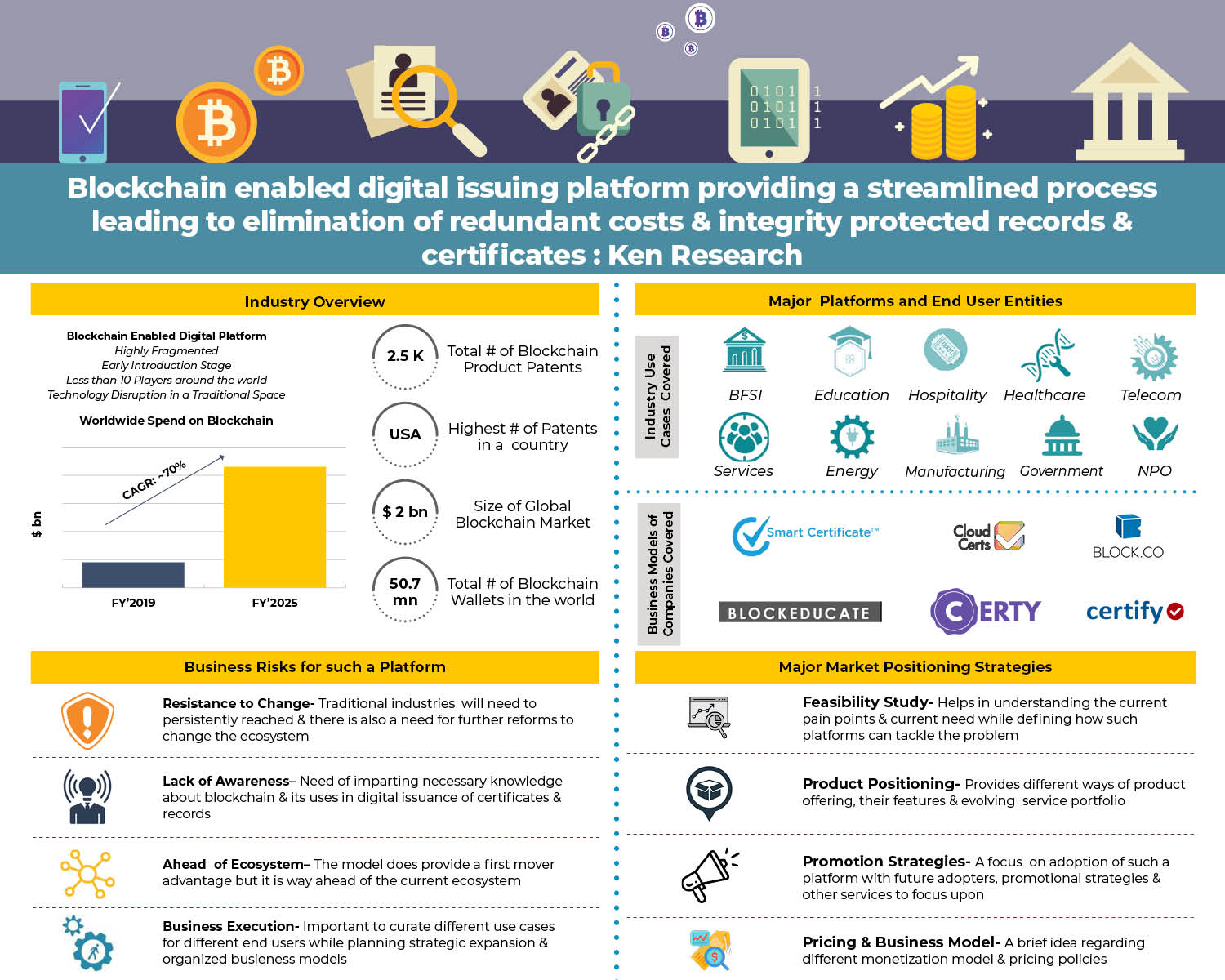 , USA Blockchain Industry Research Report: Ken Research