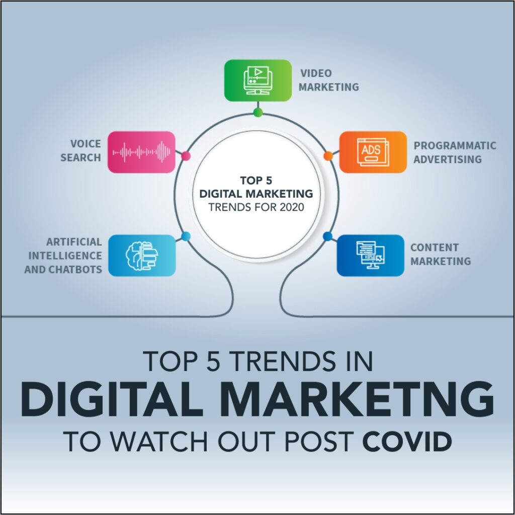 Top 5 trends in Digital marketing to watch out post Covid