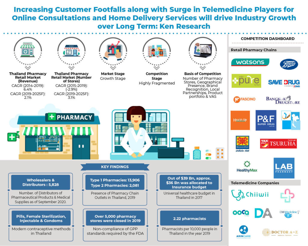 Thailand Pharmacy Retail Market Outlook: Ken Research