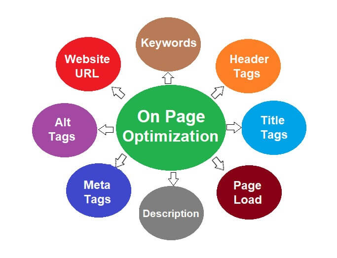 What Are The Factors That Impact On-Page SEO Ranking?
