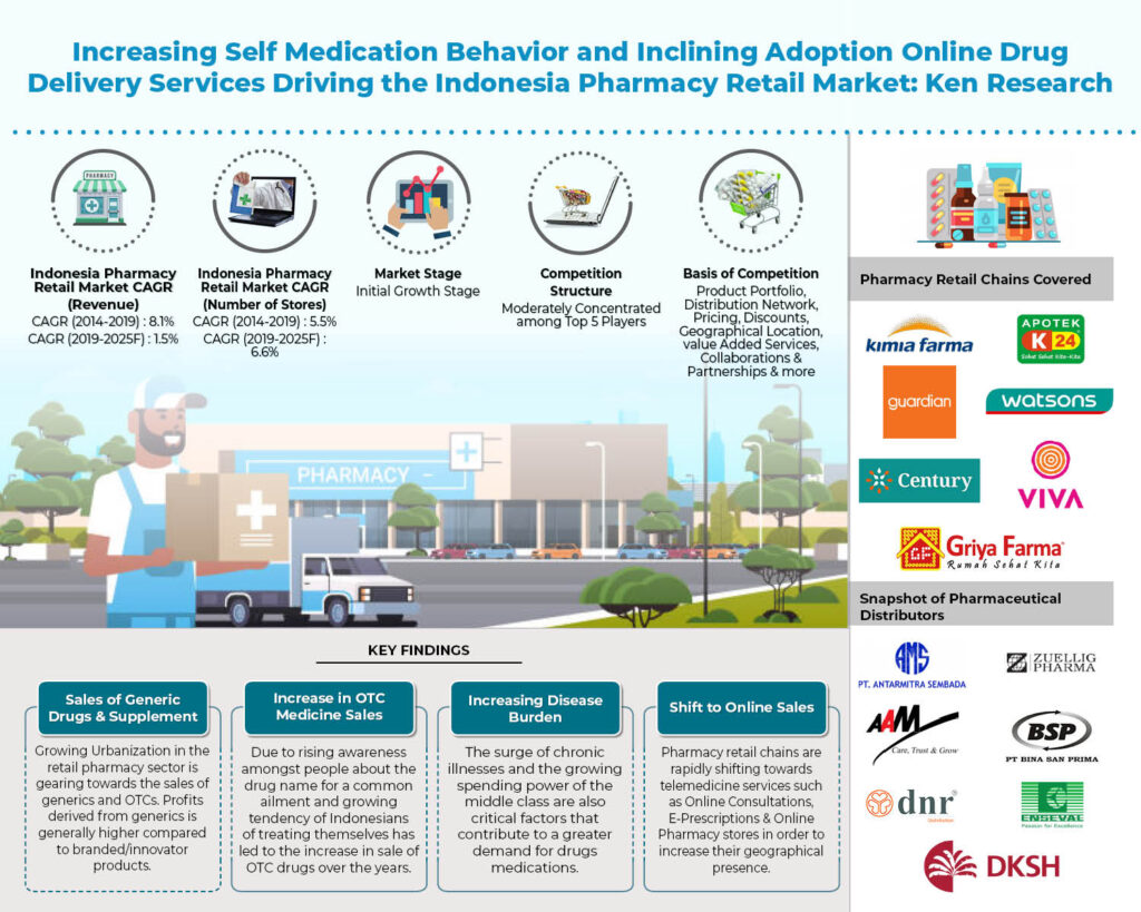 Growth of Online Retail and Self Medication Trends has Stimulated Growth in Indonesia Pharmacy Retail Market: Ken Research