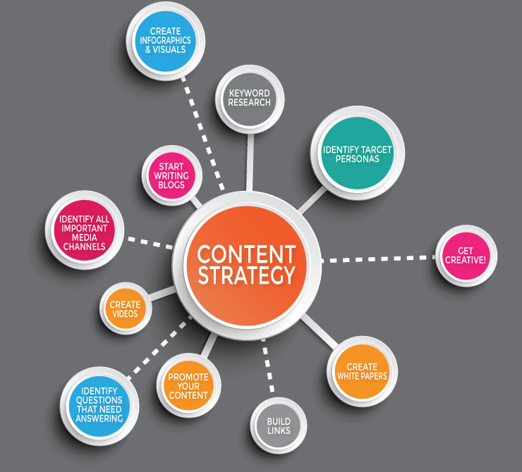 What is content marketing and why it is important for your brand