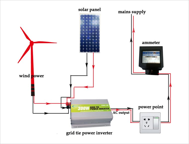 Here's Your Comprehensive Guide to Installing a Grid-Tie Solar Inverter
