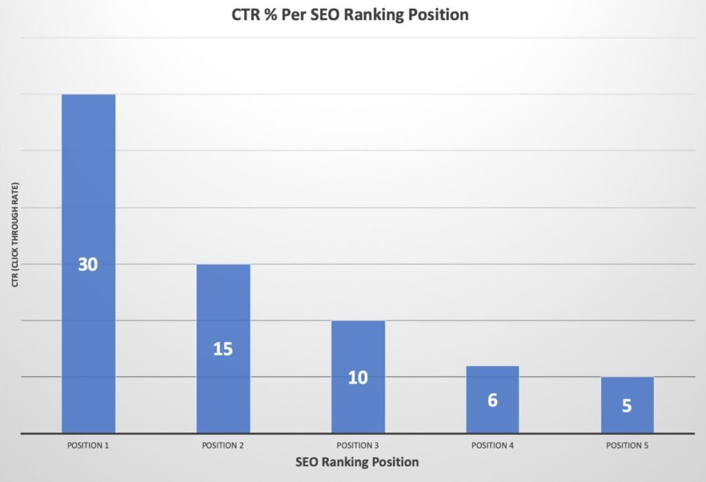 CTR AND ITS IMPORTANCE IN SEO POSITIONING