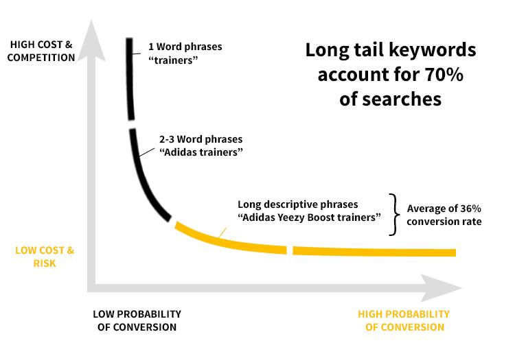 Short-tail keywords